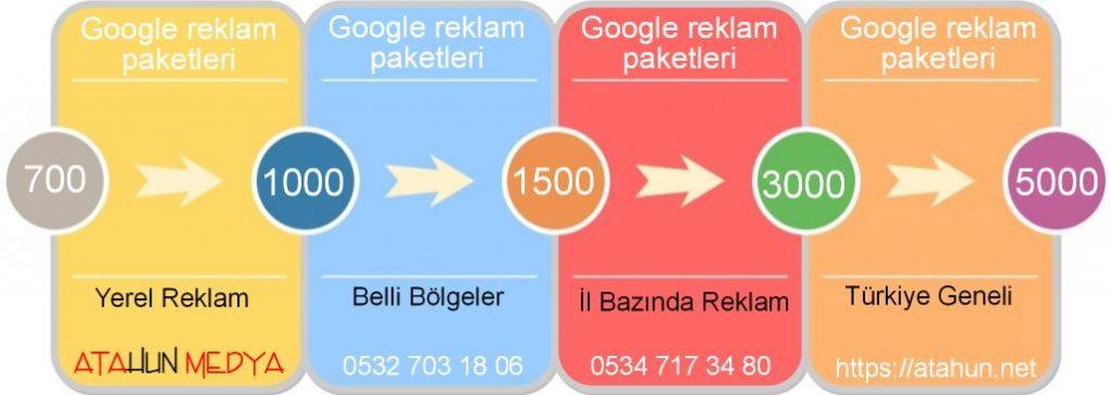Google reklam verme paketleri İstanbul